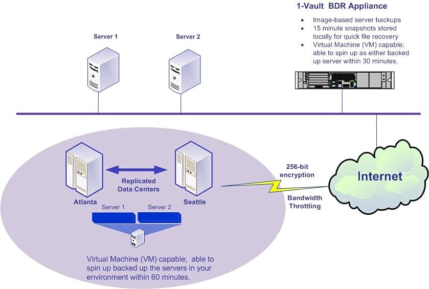 1-Vault BDR 4-12
